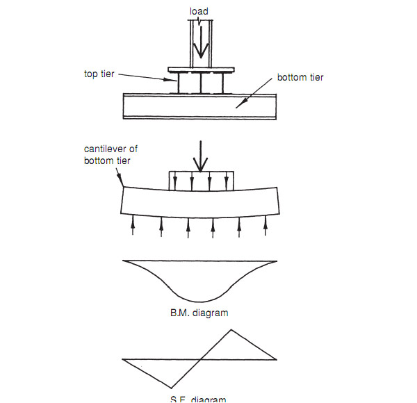 Grillage-foundation-bending-and-shear-diagrams