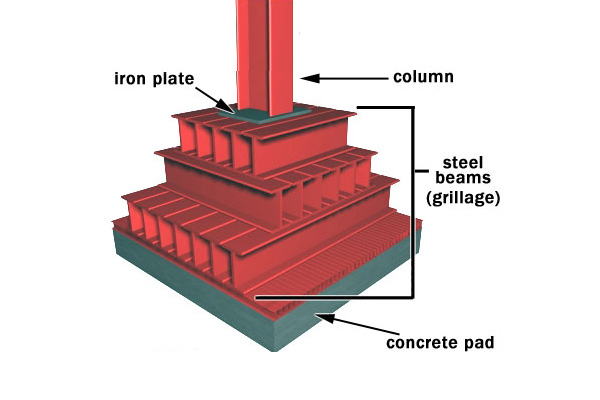 grillage-foundation-diagram