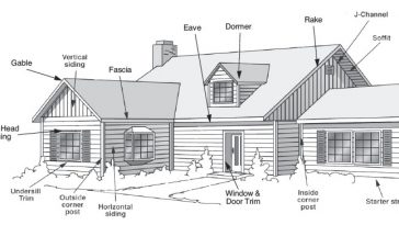 building finishes Types-of-Finishes-Using-in-Building-Construction-Process
