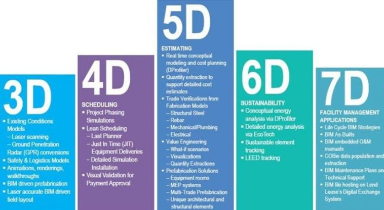 Bim Software Building Information Modeling Program List