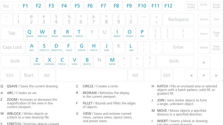 AutoCAD Command Shortcuts basic key cut out template