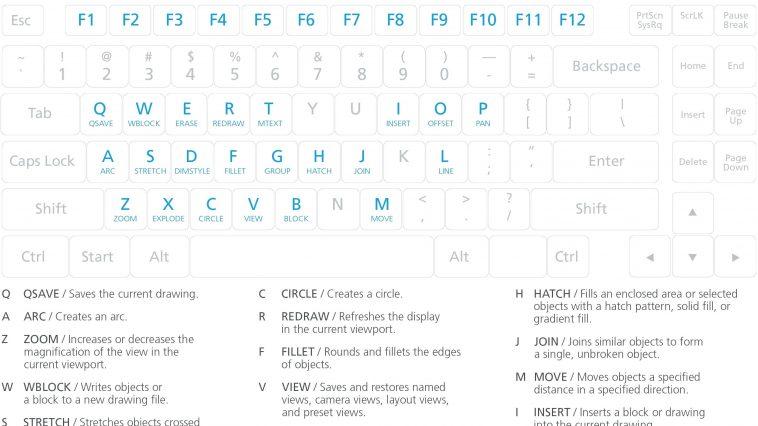 AutoCAD Command Shortcuts basic key cut out template
