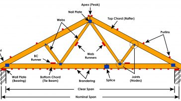 Basic Components of a Roof Truss
