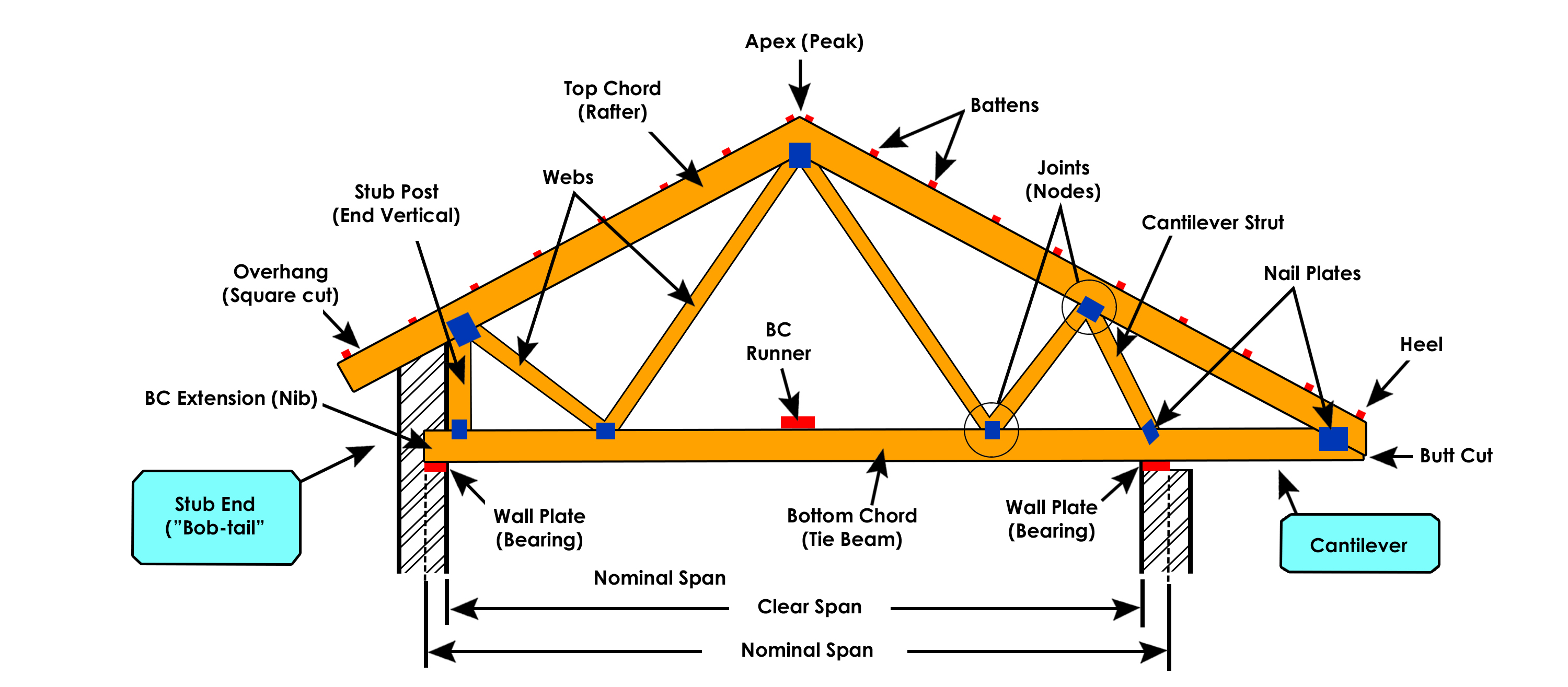 Basic Components of a Roof Truss parts