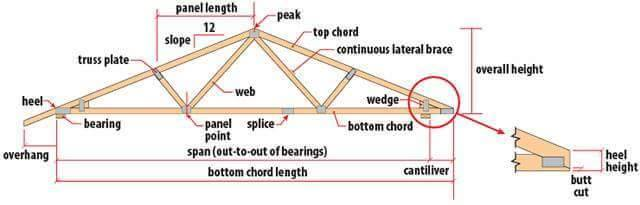 Roof Truss Types Components Advantages