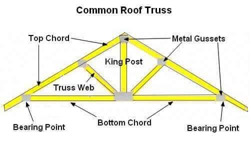 Roof Truss Types Components Advantages