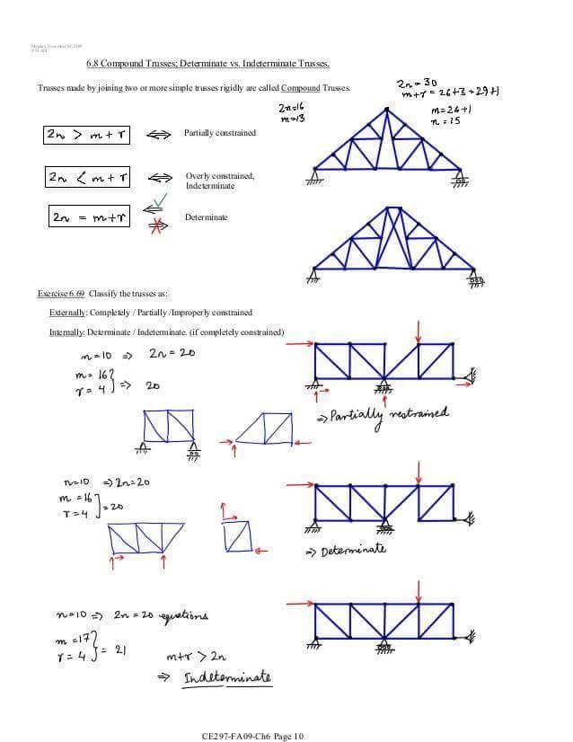 Roof Truss Basics
