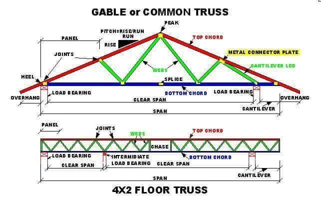 Roof truss types components advantages for Pre engineered trusses
