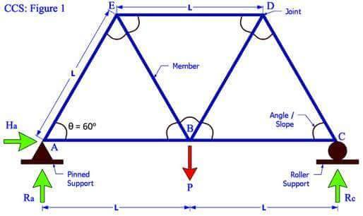 Roof Truss Basics