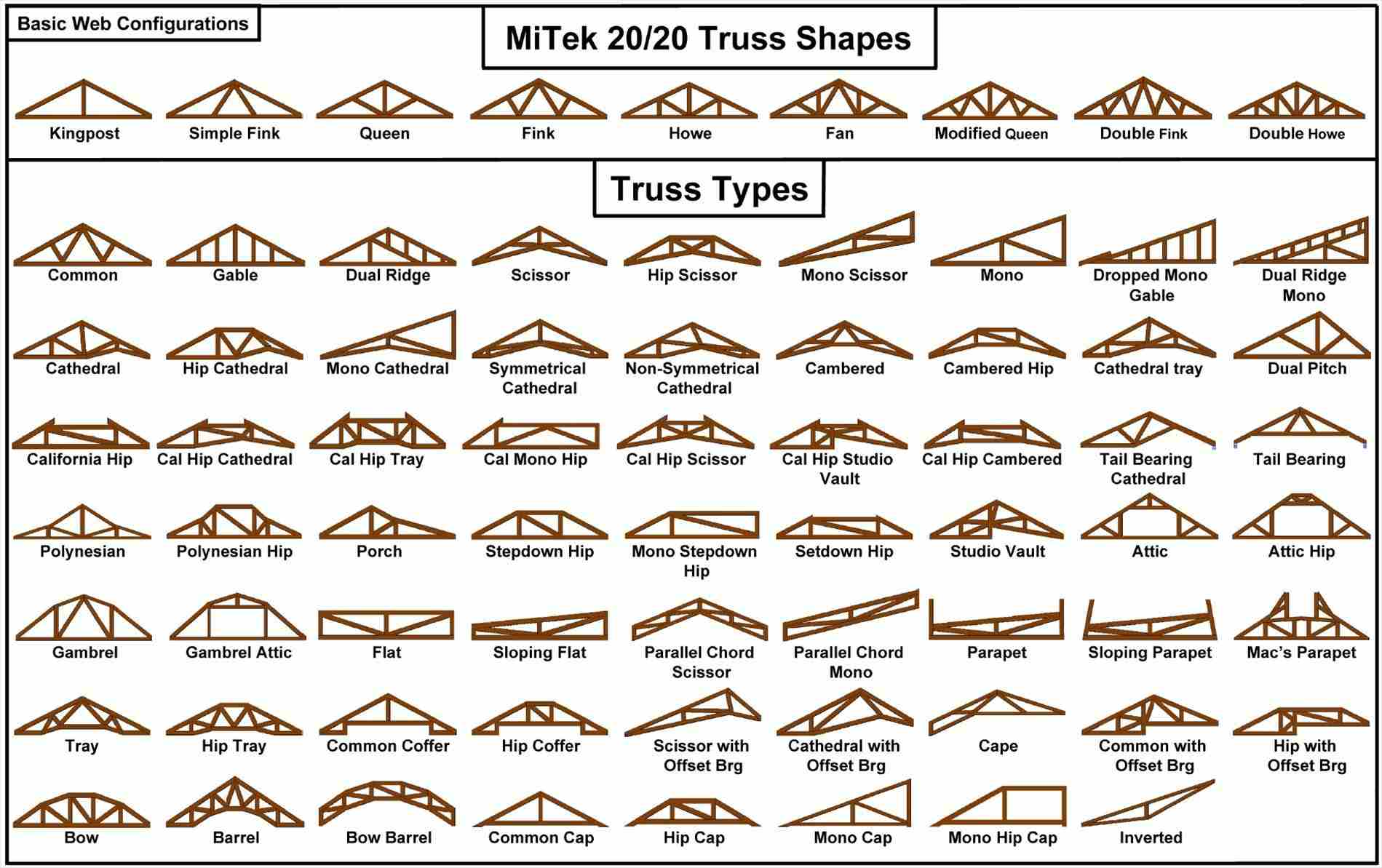 Roof Truss Types