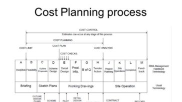 Cost Planning process